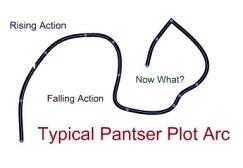 typical pantser plot arc